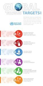 WHA Global Targets