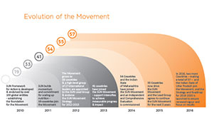 evolution-of-the-movement_eng