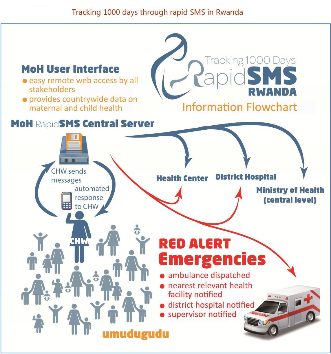 Photo-4-How-Rwanda-Rapid-SMS-works-illustration-02