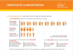 tableau-de-lampleur-de-la-malnutrition