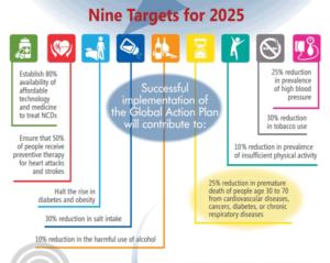 Cliquez pour agrandir ou télécharger l'infographie complète de l'OMS sur le Plan d'action mondial pour les maladies non transmissibles.